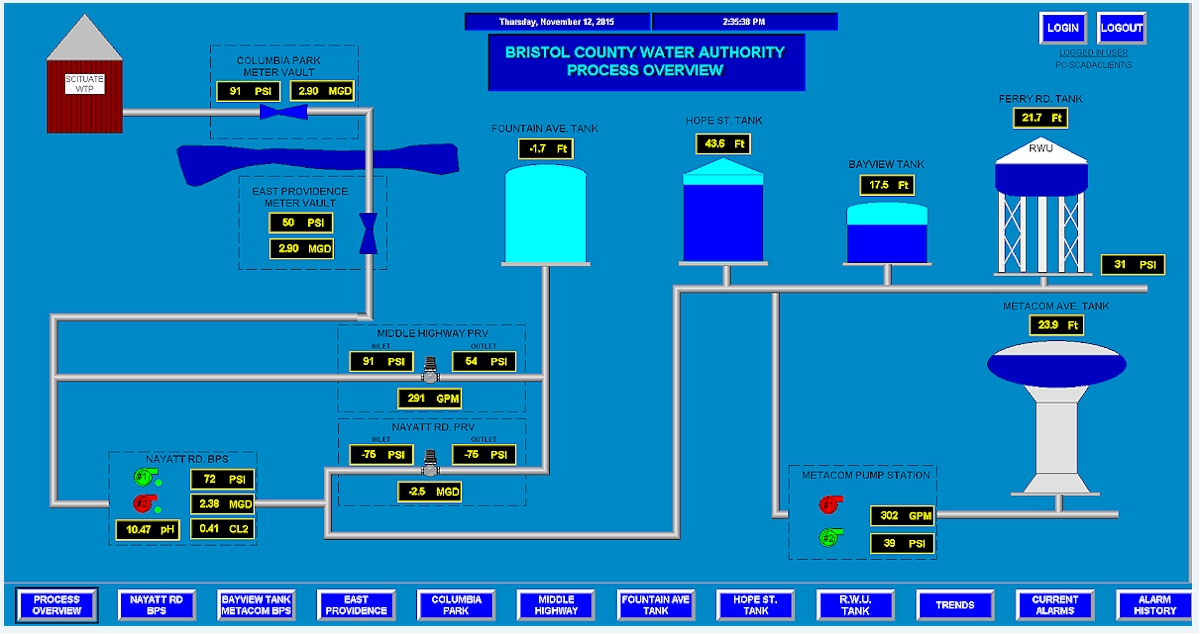 Our New SCADA System